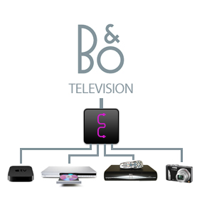 Matrix To Connect Apple TV To B&O With Sound & Up To 4 HDMIs